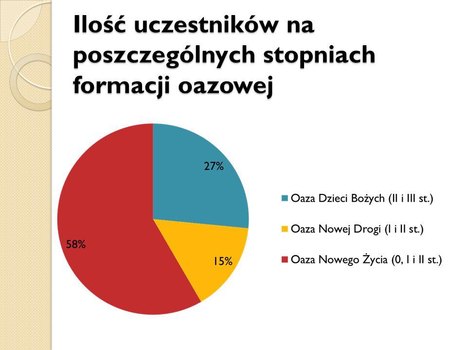 Ilość uczestników na poszczególnych stopniach formacji oazowej