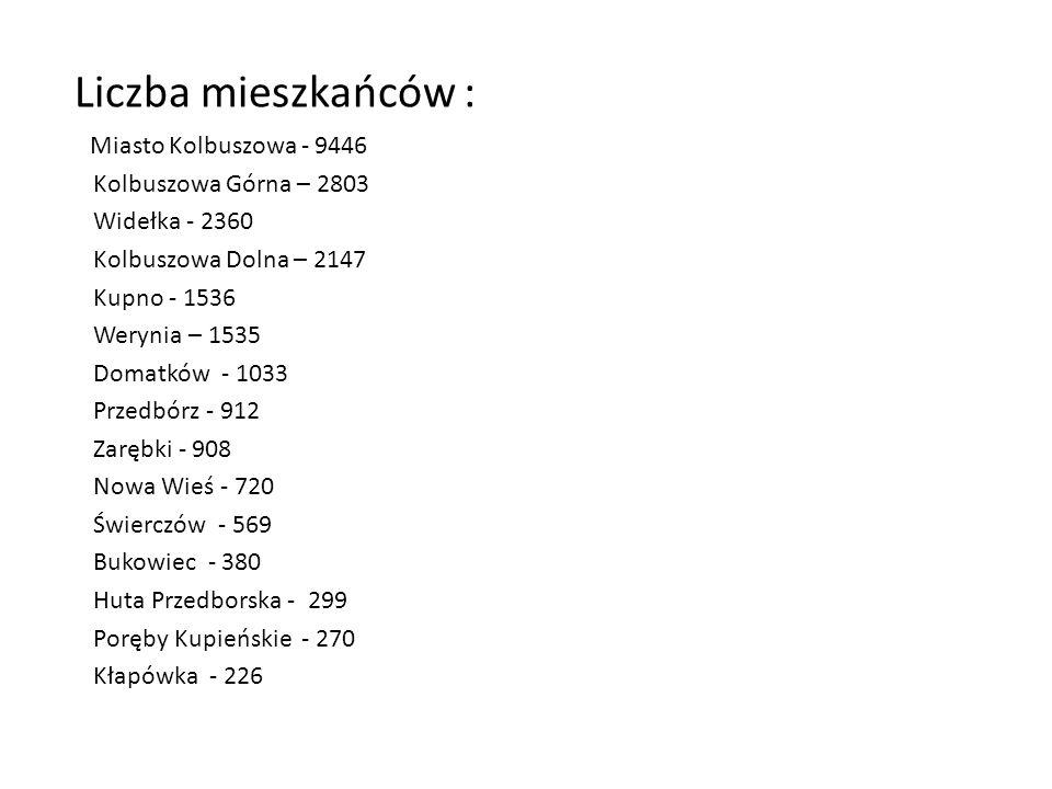 Liczba mieszkańców : Miasto Kolbuszowa - 9446 Kolbuszowa Górna – 2803