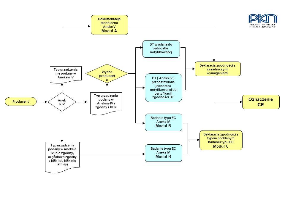 Oznaczenie CE Moduł A Moduł B Moduł C Moduł B Dokumentacja techniczna