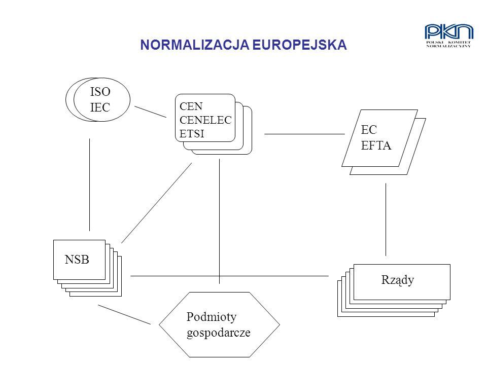 NORMALIZACJA EUROPEJSKA