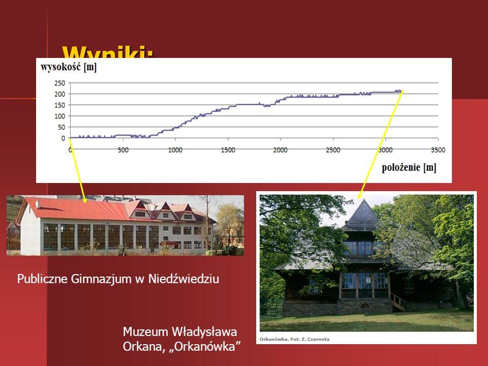 Wyniki: Publiczne Gimnazjum w Niedźwiedziu