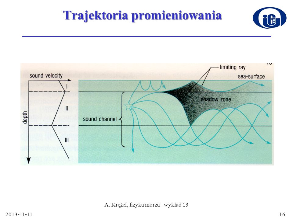 Trajektoria promieniowania