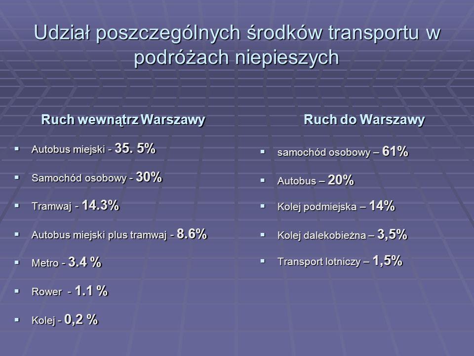 Udział poszczególnych środków transportu w podróżach niepieszych