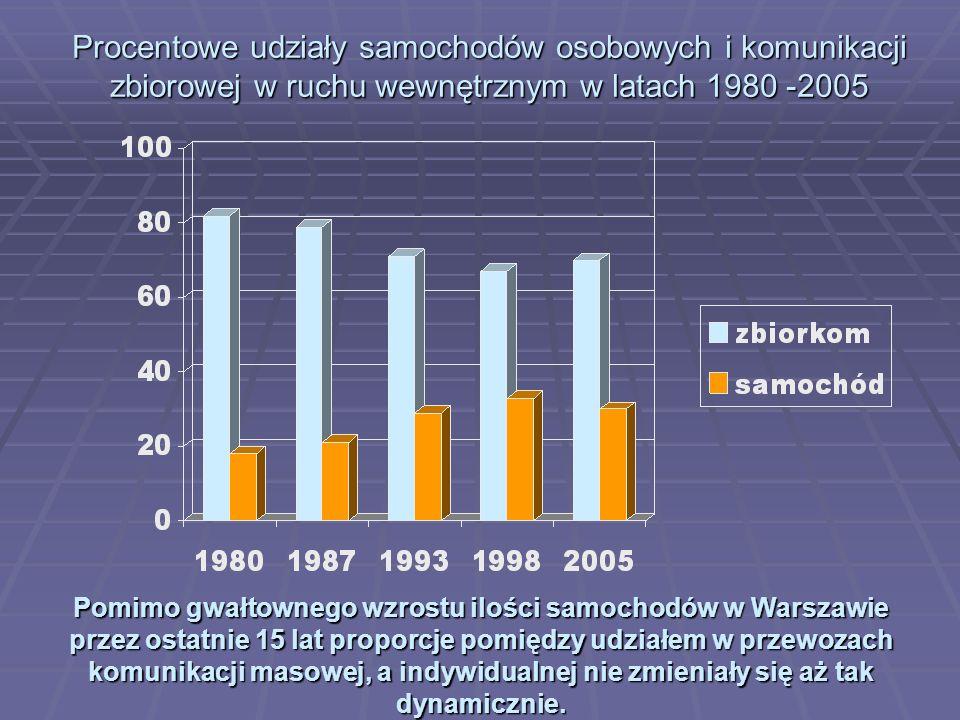 Procentowe udziały samochodów osobowych i komunikacji zbiorowej w ruchu wewnętrznym w latach 1980 -2005