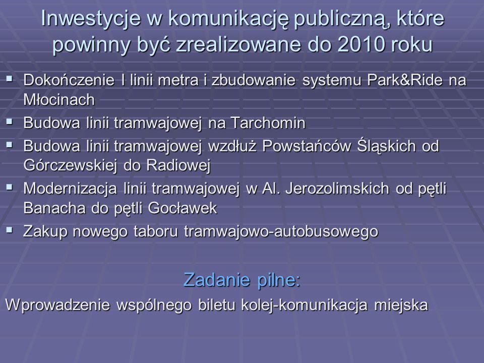 Inwestycje w komunikację publiczną, które powinny być zrealizowane do 2010 roku