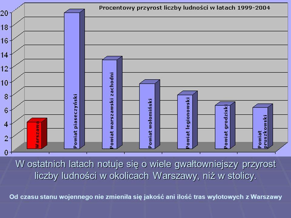 W ostatnich latach notuje się o wiele gwałtowniejszy przyrost liczby ludności w okolicach Warszawy, niż w stolicy.