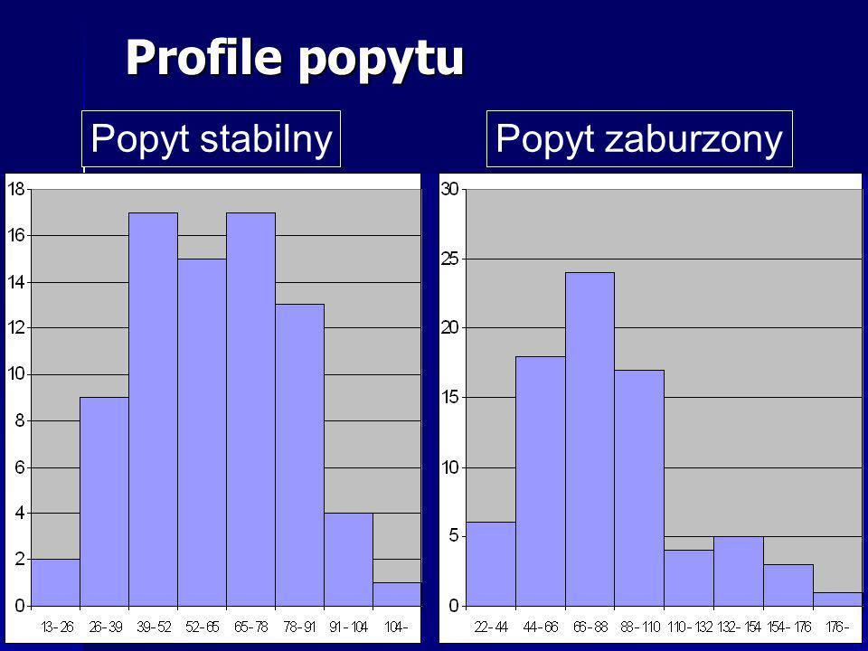 Profile popytu Popyt stabilny Popyt zaburzony