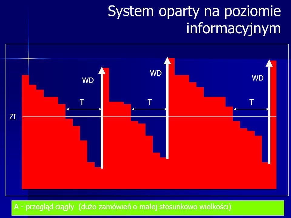 System oparty na poziomie informacyjnym