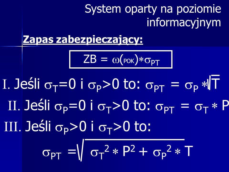 Jeśli T=0 i P>0 to: PT = P T