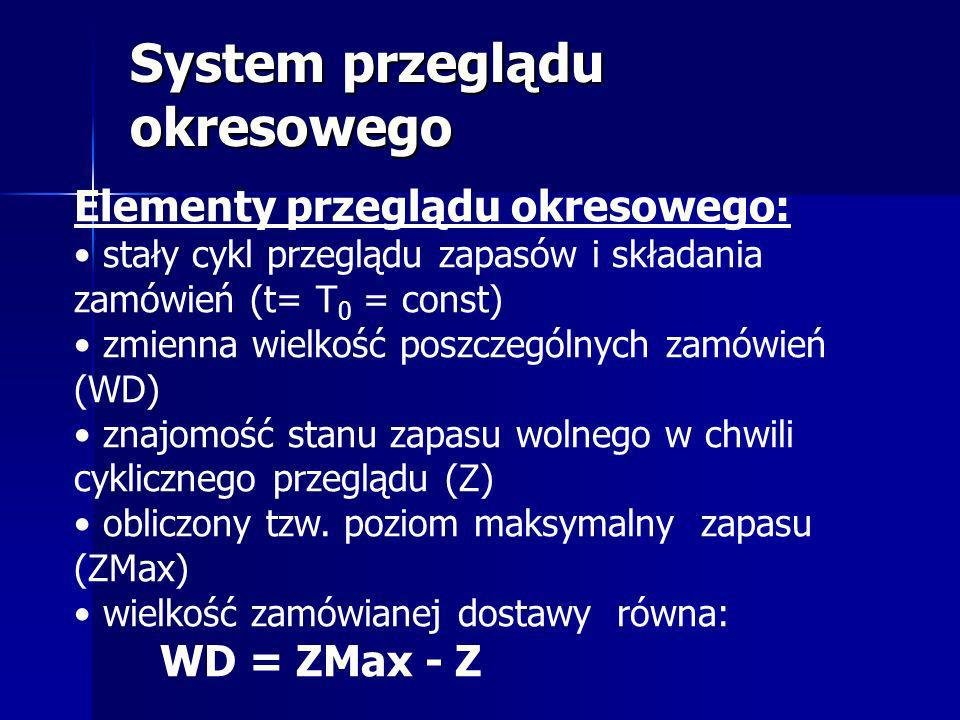 System przeglądu okresowego