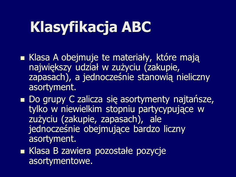 Klasyfikacja ABC