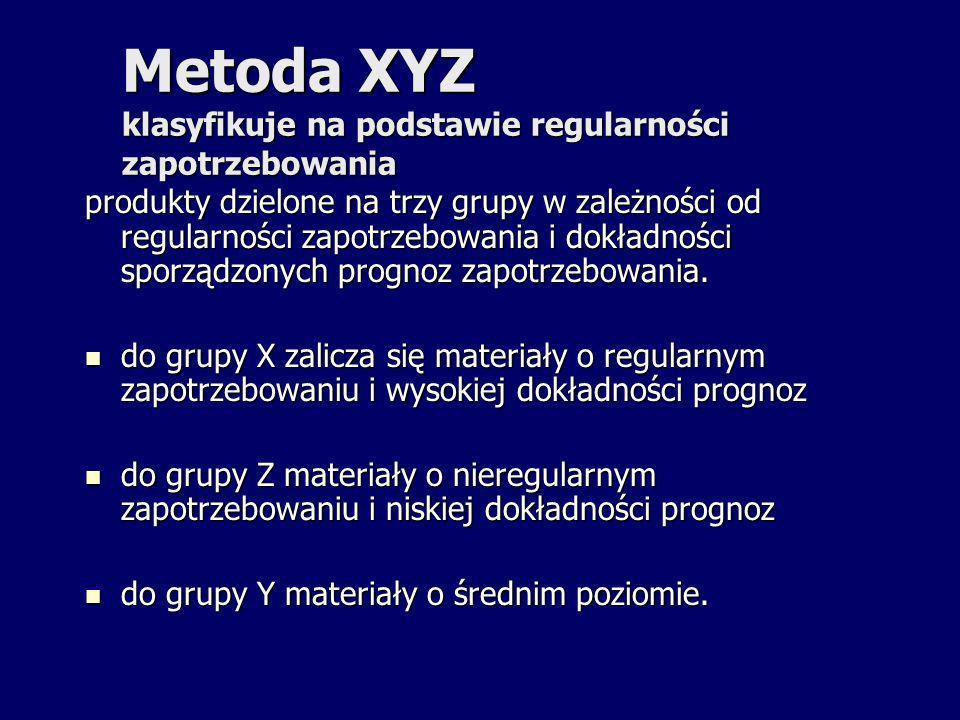 Metoda XYZ klasyfikuje na podstawie regularności zapotrzebowania
