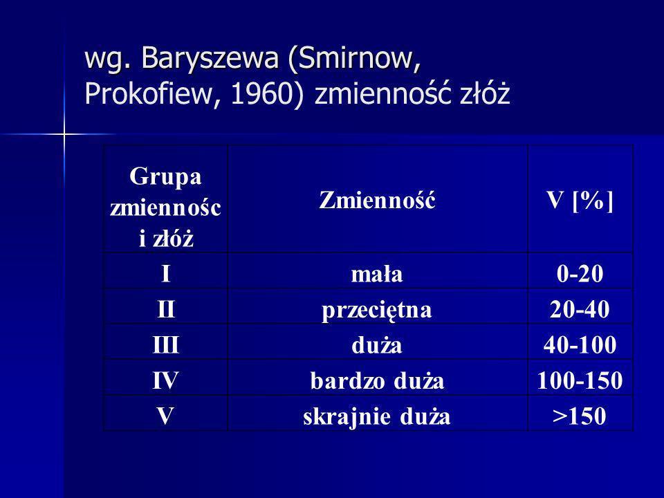 wg. Baryszewa (Smirnow, Prokofiew, 1960) zmienność złóż
