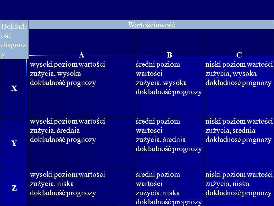 Dokładność diagnozy. Wartościowość. A. B. C. X. wysoki poziom wartości. zużycia, wysoka. dokładność prognozy.