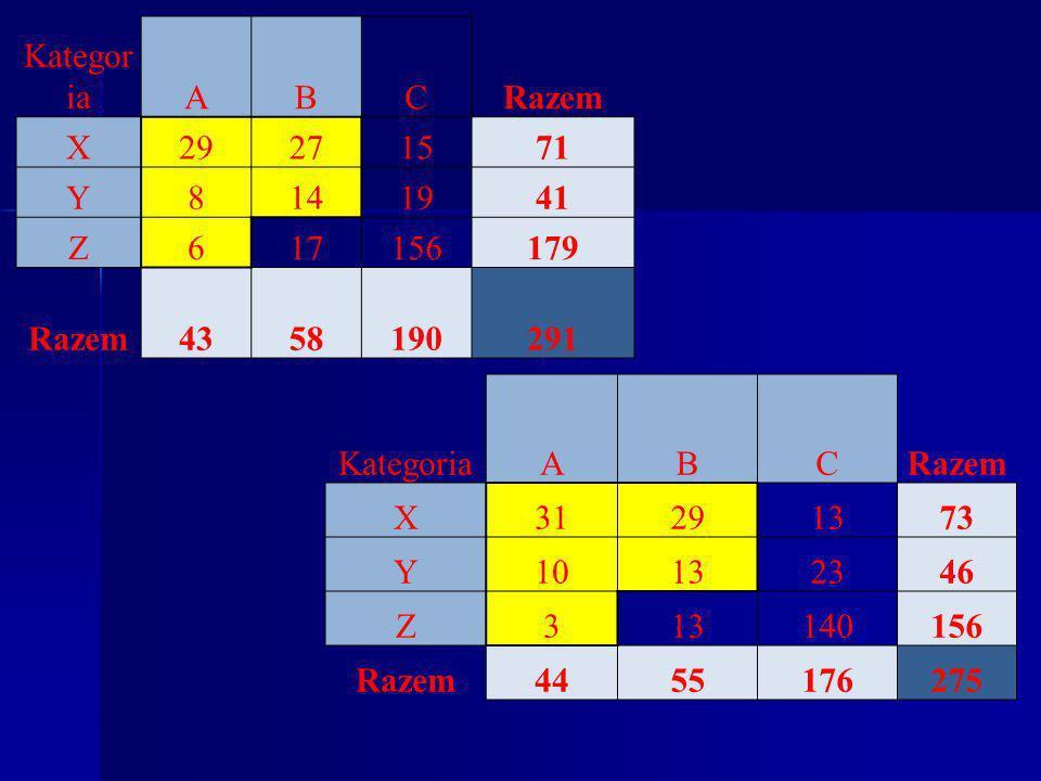 Kategoria A. B. C. Razem. X. 29. 27. 15. 71. Y. 8. 14. 19. 41. Z. 6. 17. 156. 179.