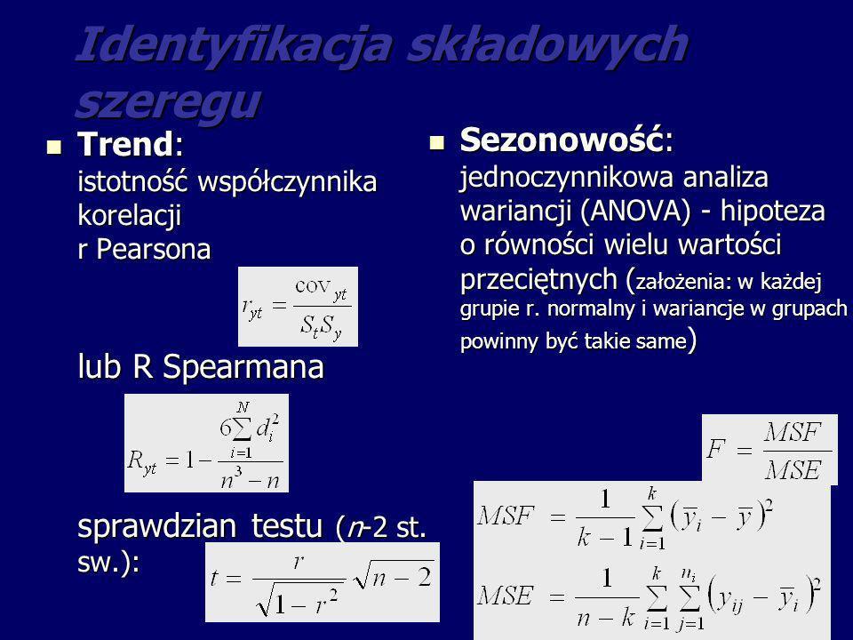 Identyfikacja składowych szeregu