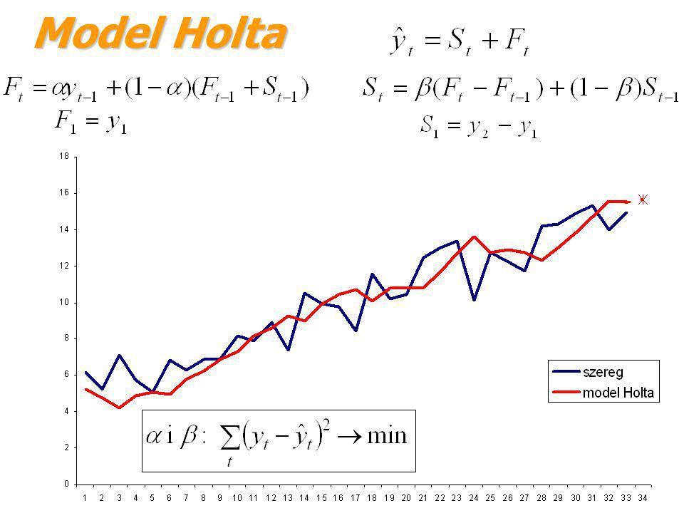 Model Holta jest to wygładzona wartość przyrostu wynikającego z trendu szeregu.
