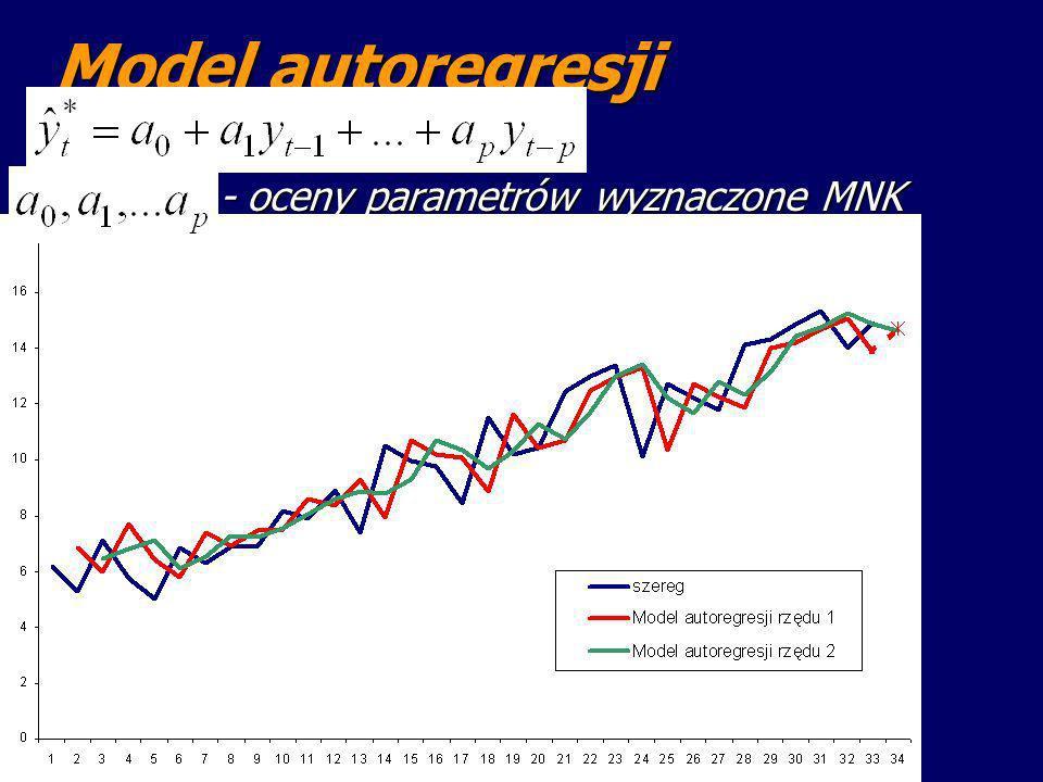 - oceny parametrów wyznaczone MNK