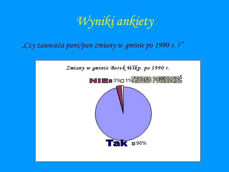 """Wyniki ankiety """"Czy zauważa pani/pan zmiany w gminie po 1990 r."""