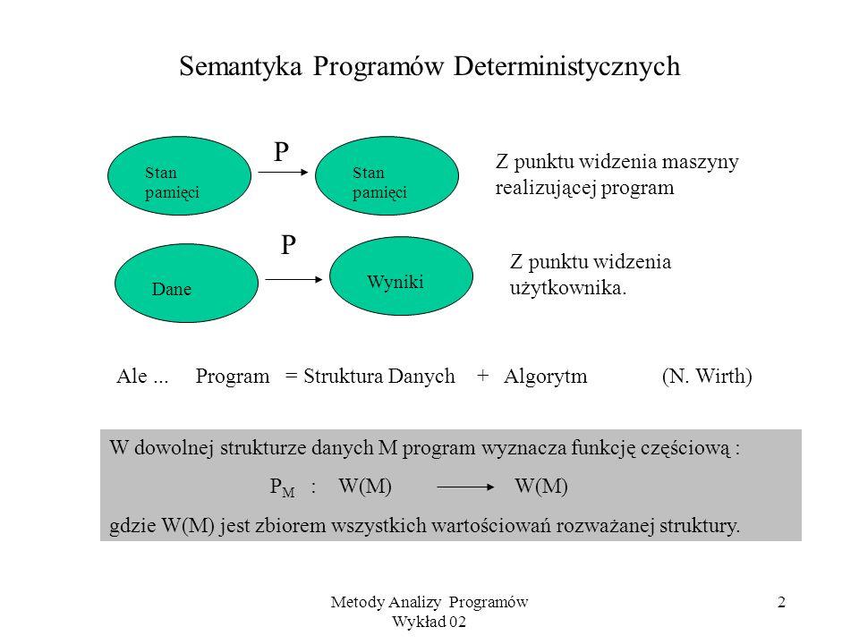 Semantyka Programów Deterministycznych