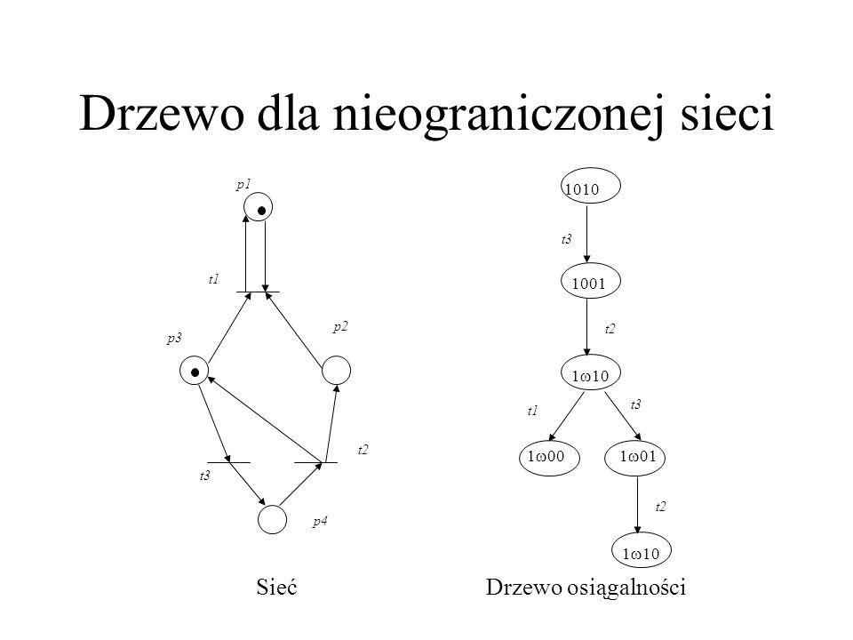 Drzewo dla nieograniczonej sieci