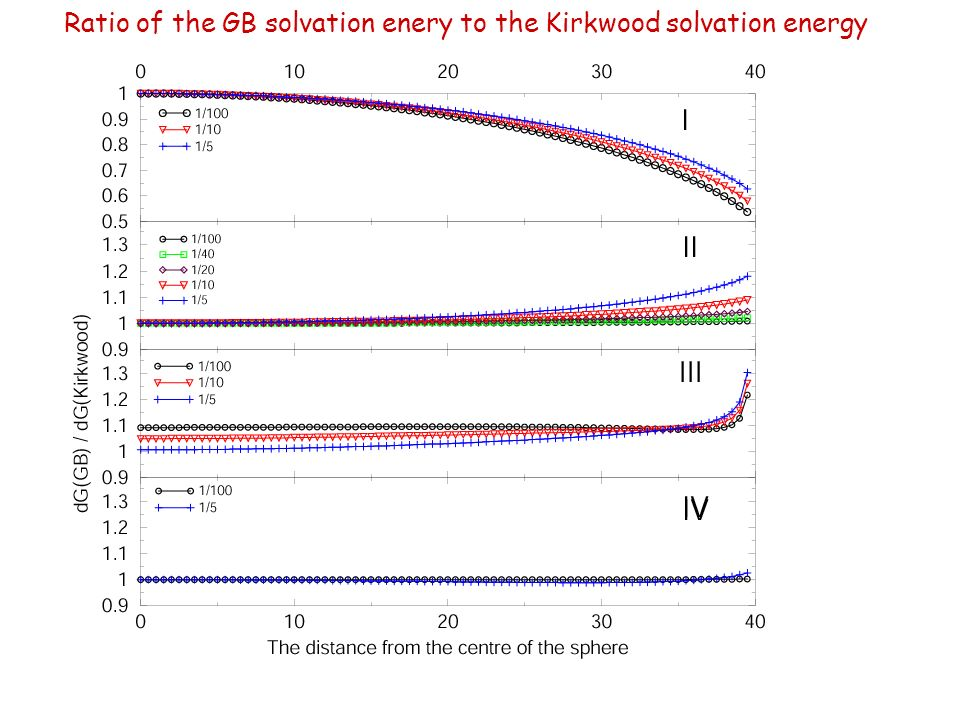 Ratio of the GB solvation enery to the Kirkwood solvation energy