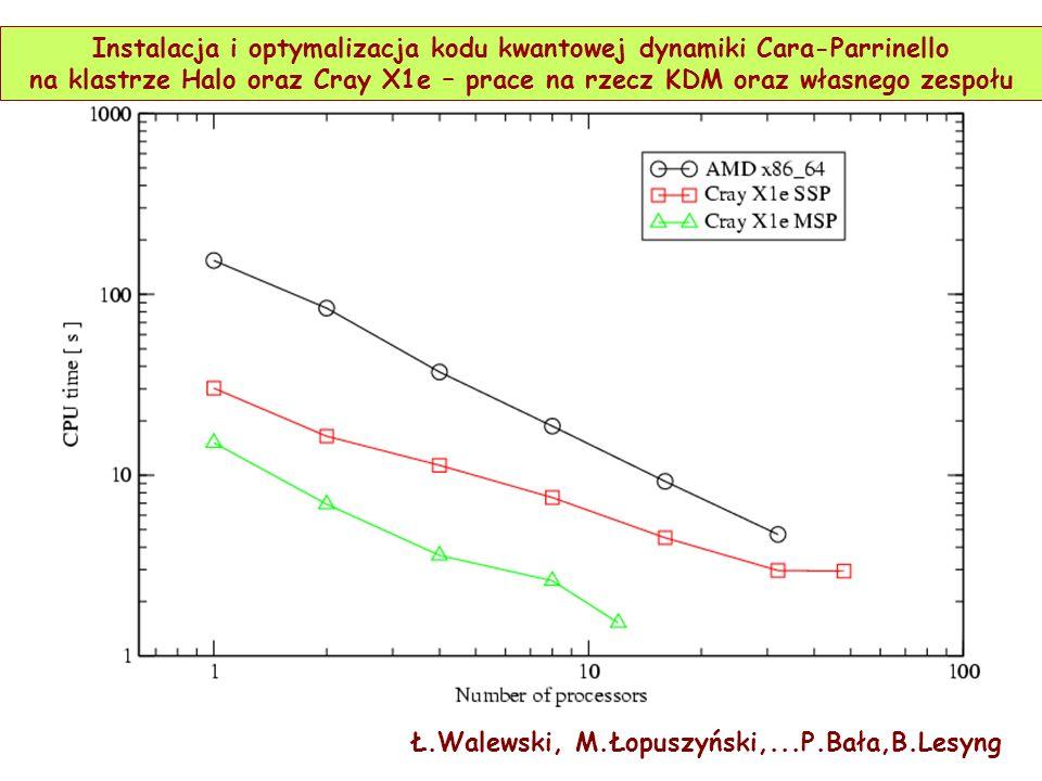 Instalacja i optymalizacja kodu kwantowej dynamiki Cara-Parrinello