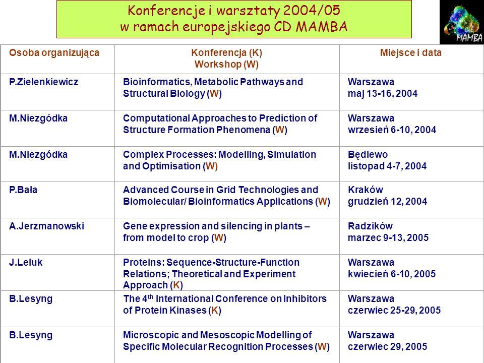Konferencje i warsztaty 2004/05 w ramach europejskiego CD MAMBA