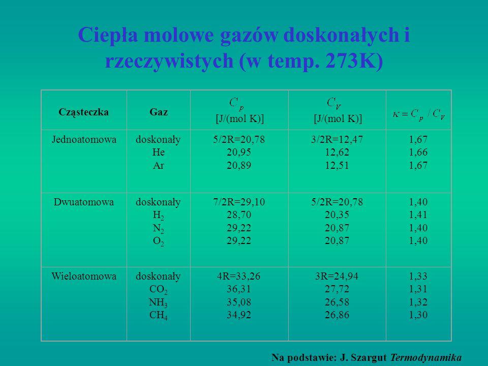 Ciepła molowe gazów doskonałych i rzeczywistych (w temp. 273K)