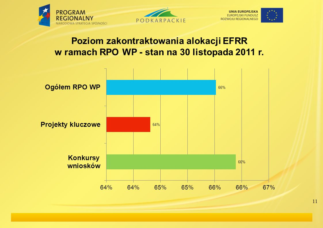 Poziom zakontraktowania alokacji EFRR w ramach RPO WP - stan na 30 listopada 2011 r.