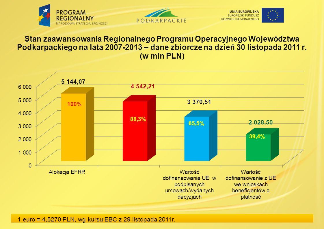 Stan zaawansowania Regionalnego Programu Operacyjnego Województwa Podkarpackiego na lata 2007-2013 – dane zbiorcze na dzień 30 listopada 2011 r.