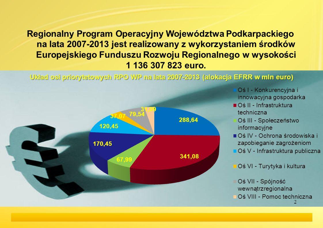 Regionalny Program Operacyjny Województwa Podkarpackiego na lata 2007-2013 jest realizowany z wykorzystaniem środków Europejskiego Funduszu Rozwoju Regionalnego w wysokości 1 136 307 823 euro.