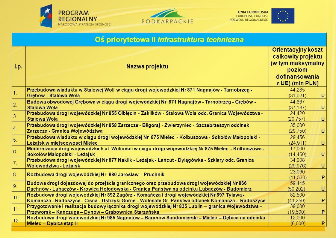 Oś priorytetowa II Infrastruktura techniczna