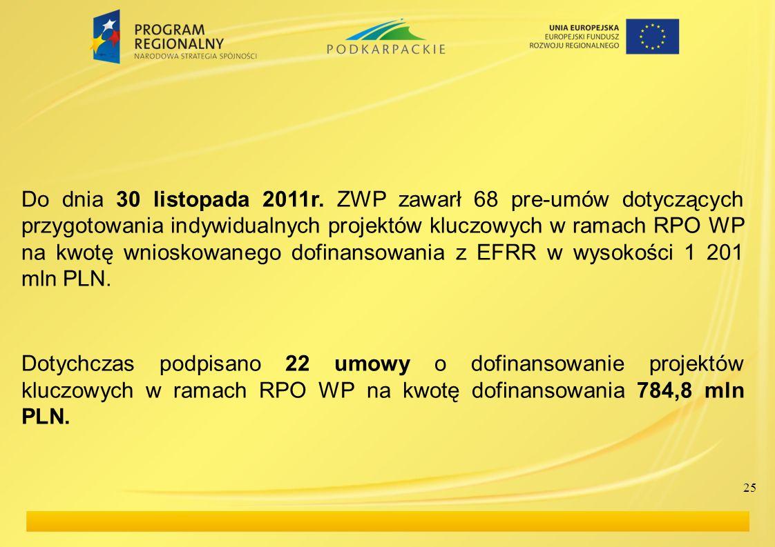Do dnia 30 listopada 2011r. ZWP zawarł 68 pre-umów dotyczących przygotowania indywidualnych projektów kluczowych w ramach RPO WP na kwotę wnioskowanego dofinansowania z EFRR w wysokości 1 201 mln PLN.