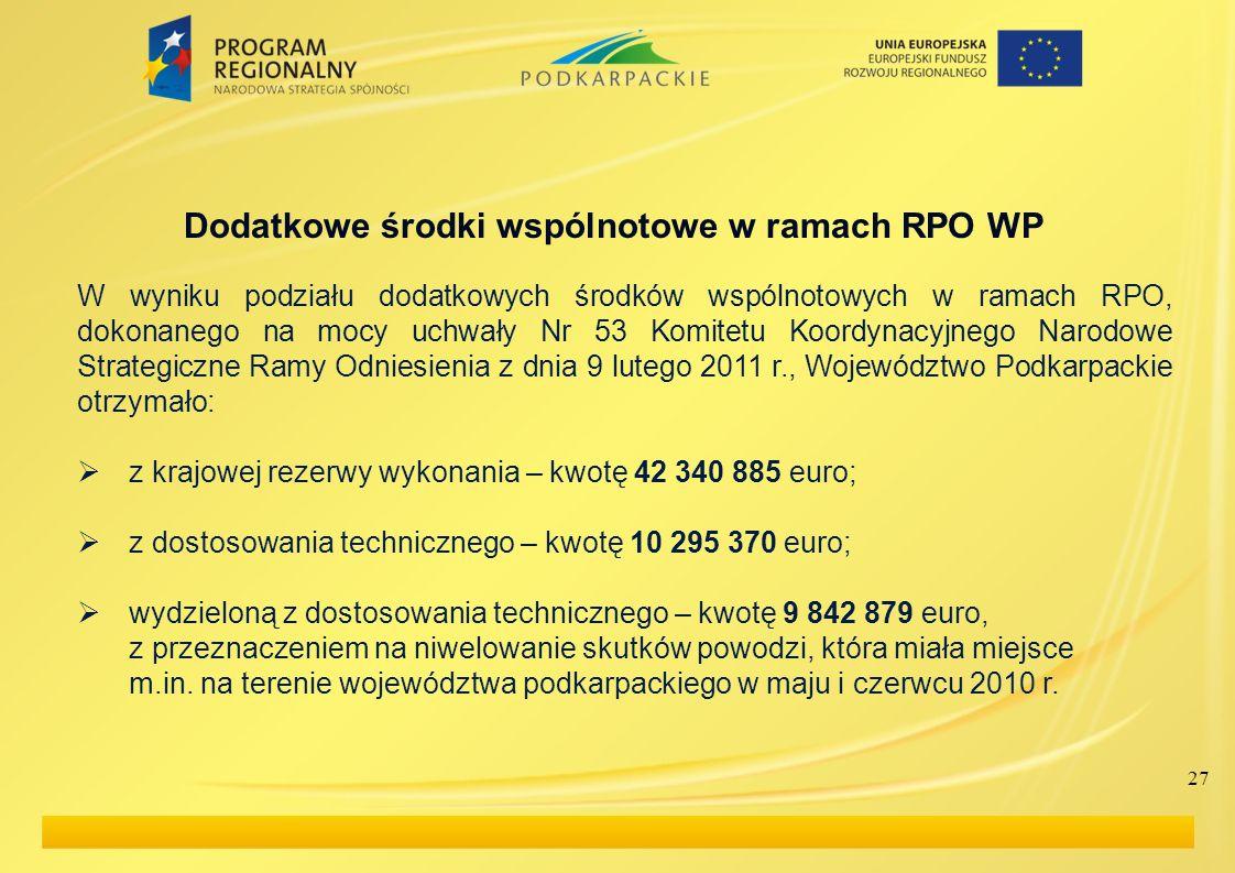 Dodatkowe środki wspólnotowe w ramach RPO WP