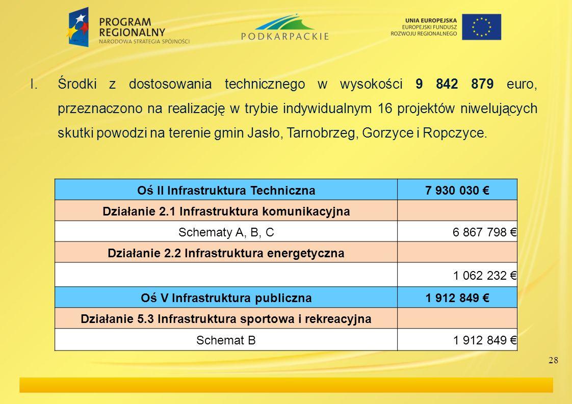 Środki z dostosowania technicznego w wysokości 9 842 879 euro, przeznaczono na realizację w trybie indywidualnym 16 projektów niwelujących skutki powodzi na terenie gmin Jasło, Tarnobrzeg, Gorzyce i Ropczyce.