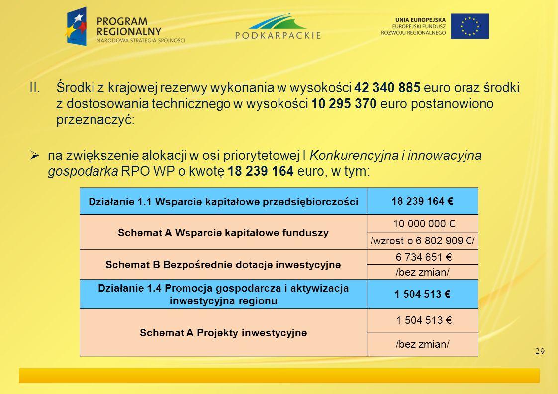 Środki z krajowej rezerwy wykonania w wysokości 42 340 885 euro oraz środki z dostosowania technicznego w wysokości 10 295 370 euro postanowiono przeznaczyć: