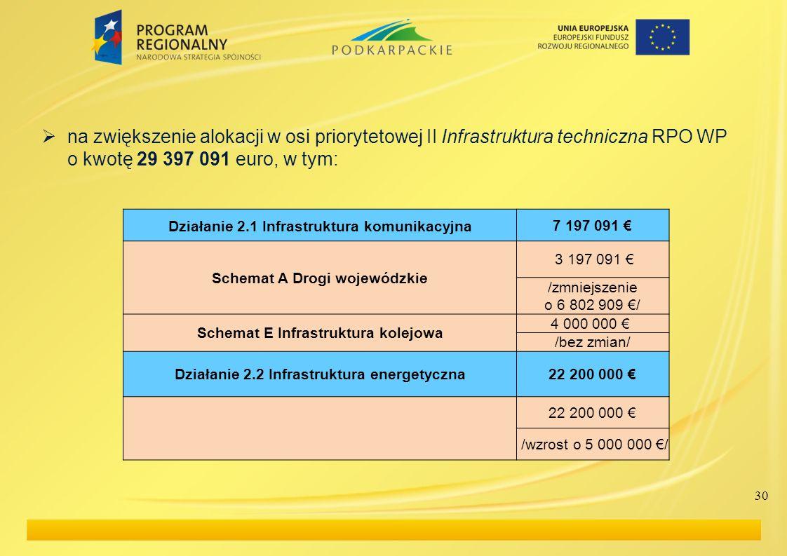 na zwiększenie alokacji w osi priorytetowej II Infrastruktura techniczna RPO WP o kwotę 29 397 091 euro, w tym: