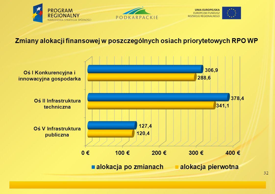 Zmiany alokacji finansowej w poszczególnych osiach priorytetowych RPO WP
