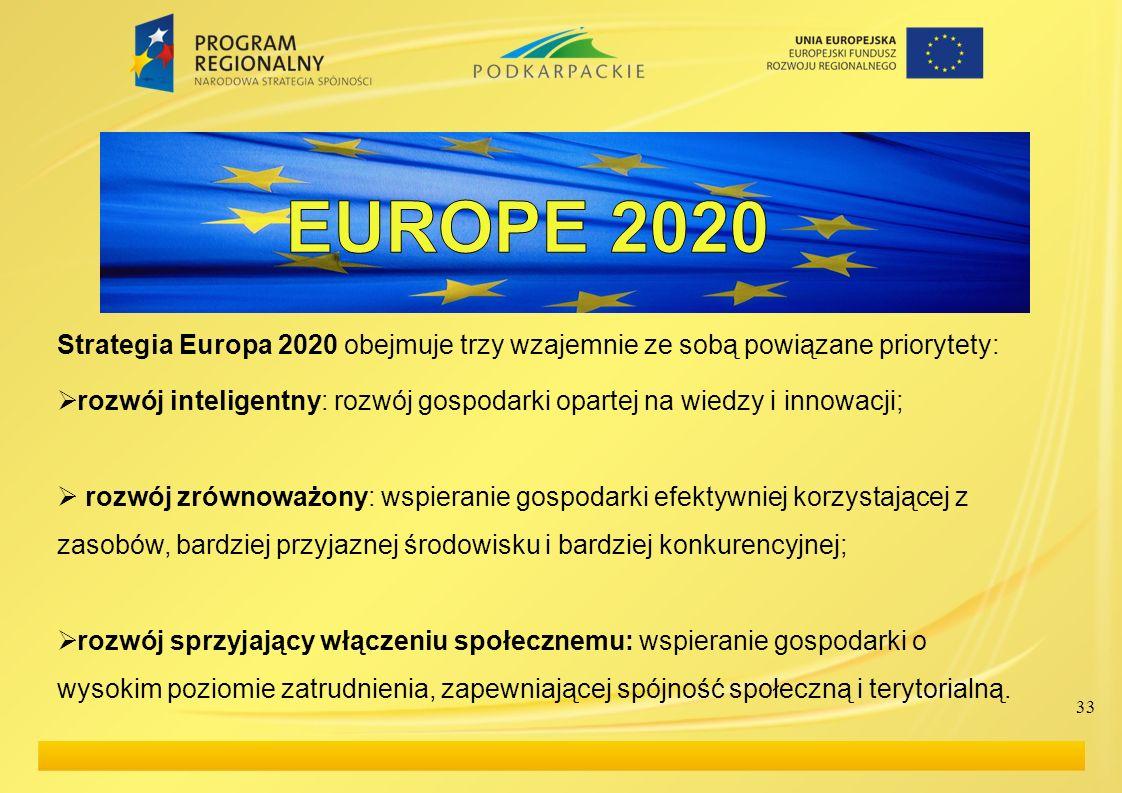 EUROPE 2020 Strategia Europa 2020 obejmuje trzy wzajemnie ze sobą powiązane priorytety: