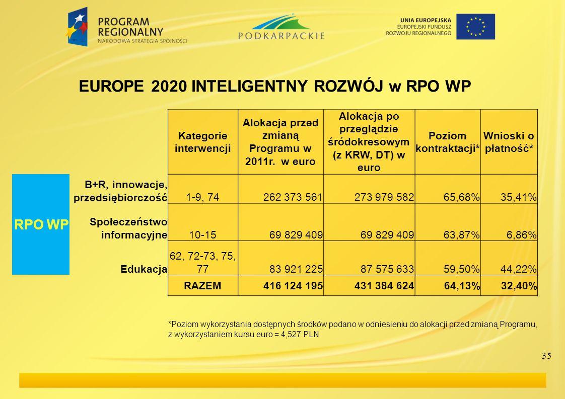 EUROPE 2020 INTELIGENTNY ROZWÓJ w RPO WP