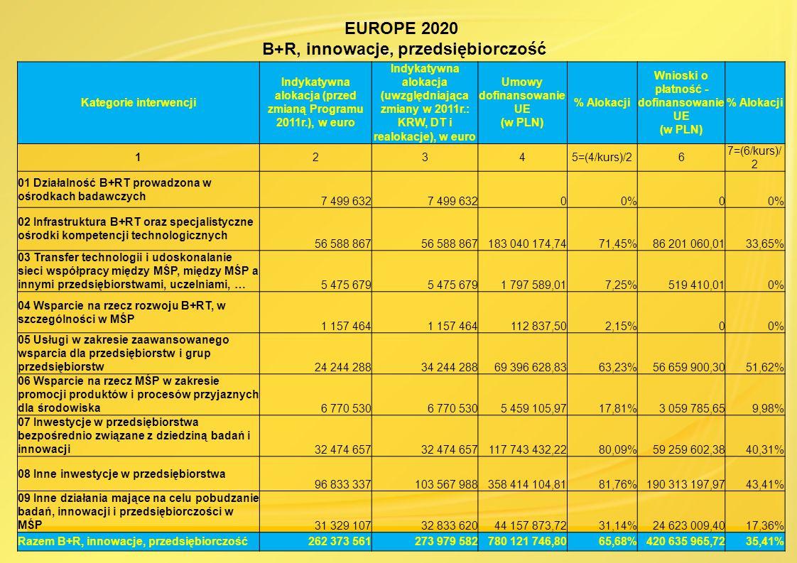 EUROPE 2020 B+R, innowacje, przedsiębiorczość
