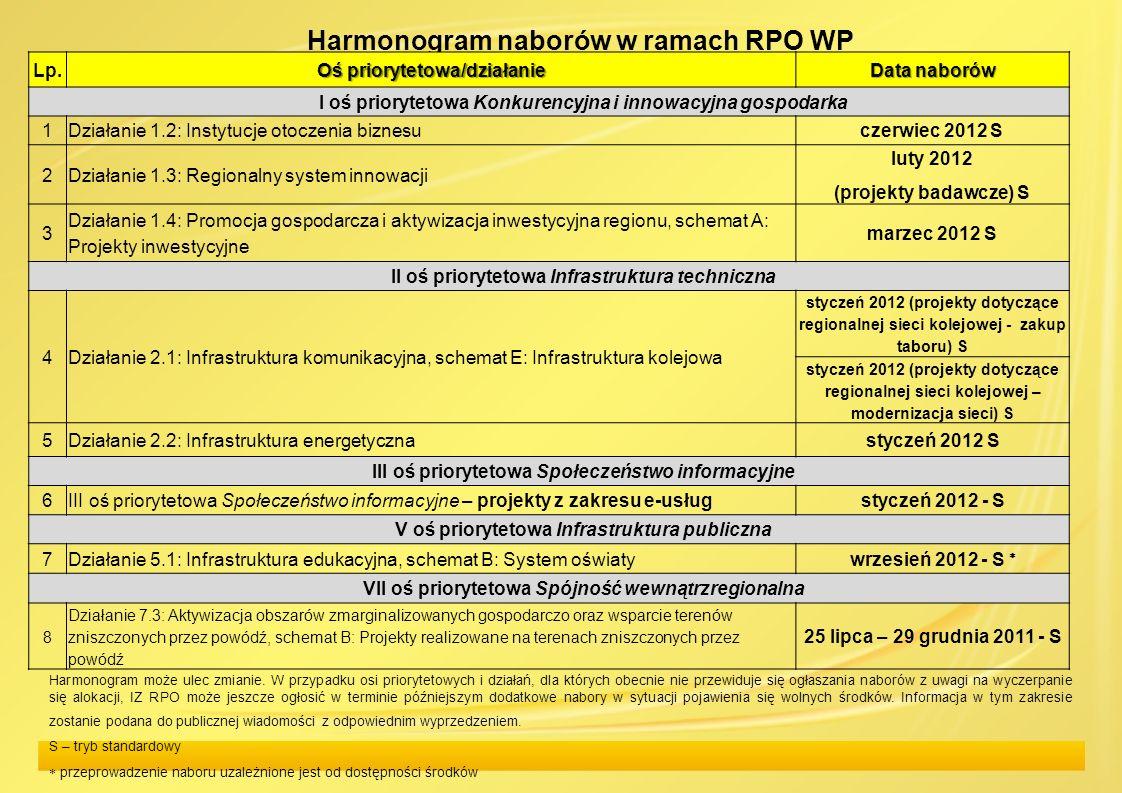Harmonogram naborów w ramach RPO WP