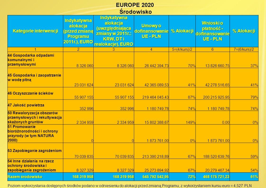 EUROPE 2020 Środowisko Kategorie interwencji