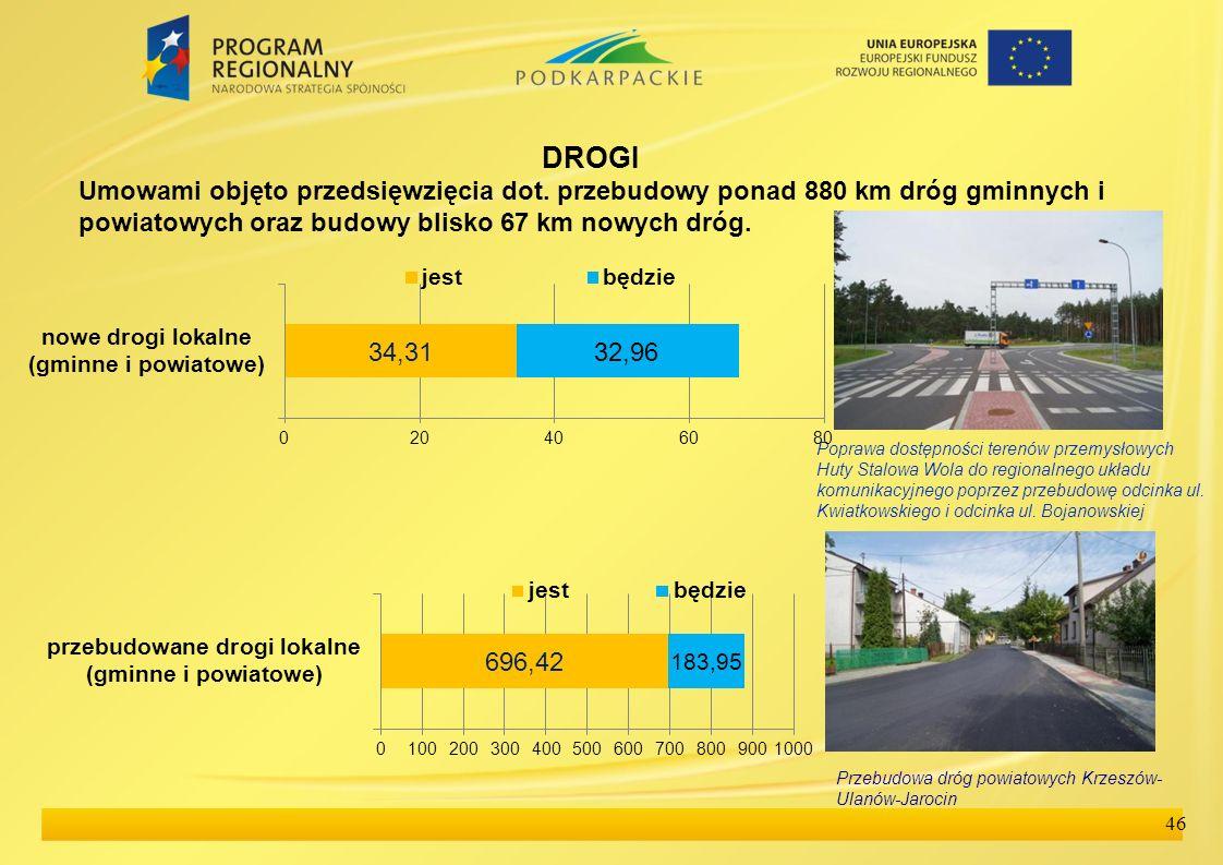DROGIUmowami objęto przedsięwzięcia dot. przebudowy ponad 880 km dróg gminnych i powiatowych oraz budowy blisko 67 km nowych dróg.