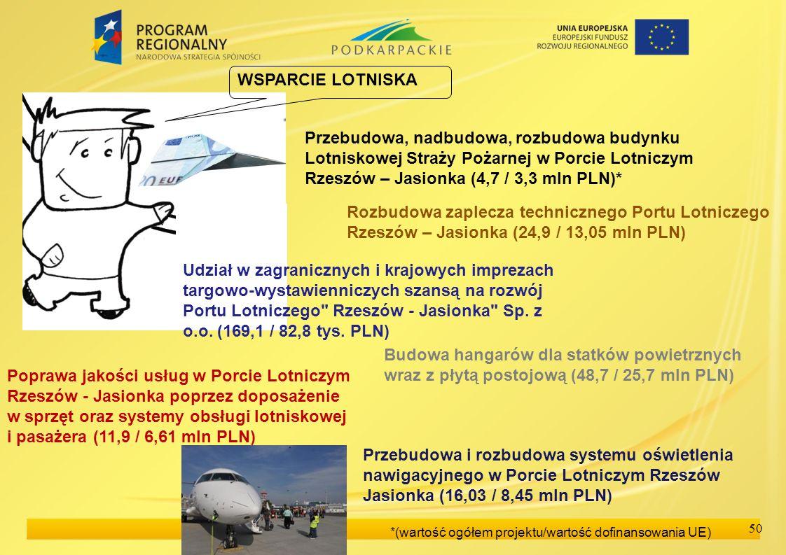 WSPARCIE LOTNISKAPrzebudowa, nadbudowa, rozbudowa budynku Lotniskowej Straży Pożarnej w Porcie Lotniczym Rzeszów – Jasionka (4,7 / 3,3 mln PLN)*