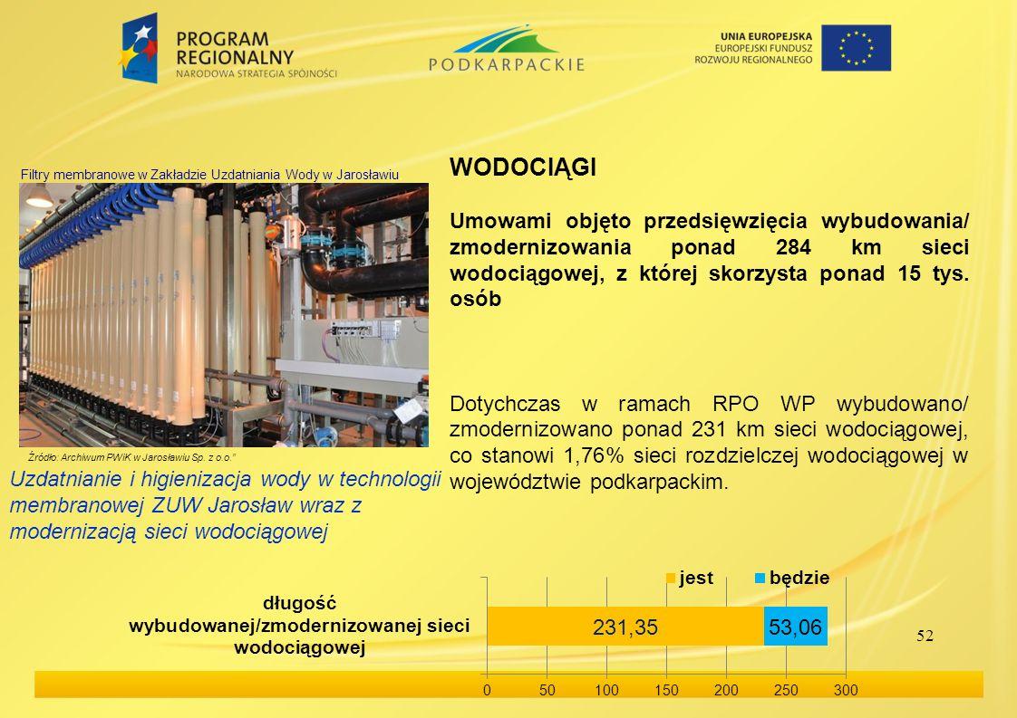 WODOCIĄGIUmowami objęto przedsięwzięcia wybudowania/ zmodernizowania ponad 284 km sieci wodociągowej, z której skorzysta ponad 15 tys. osób.