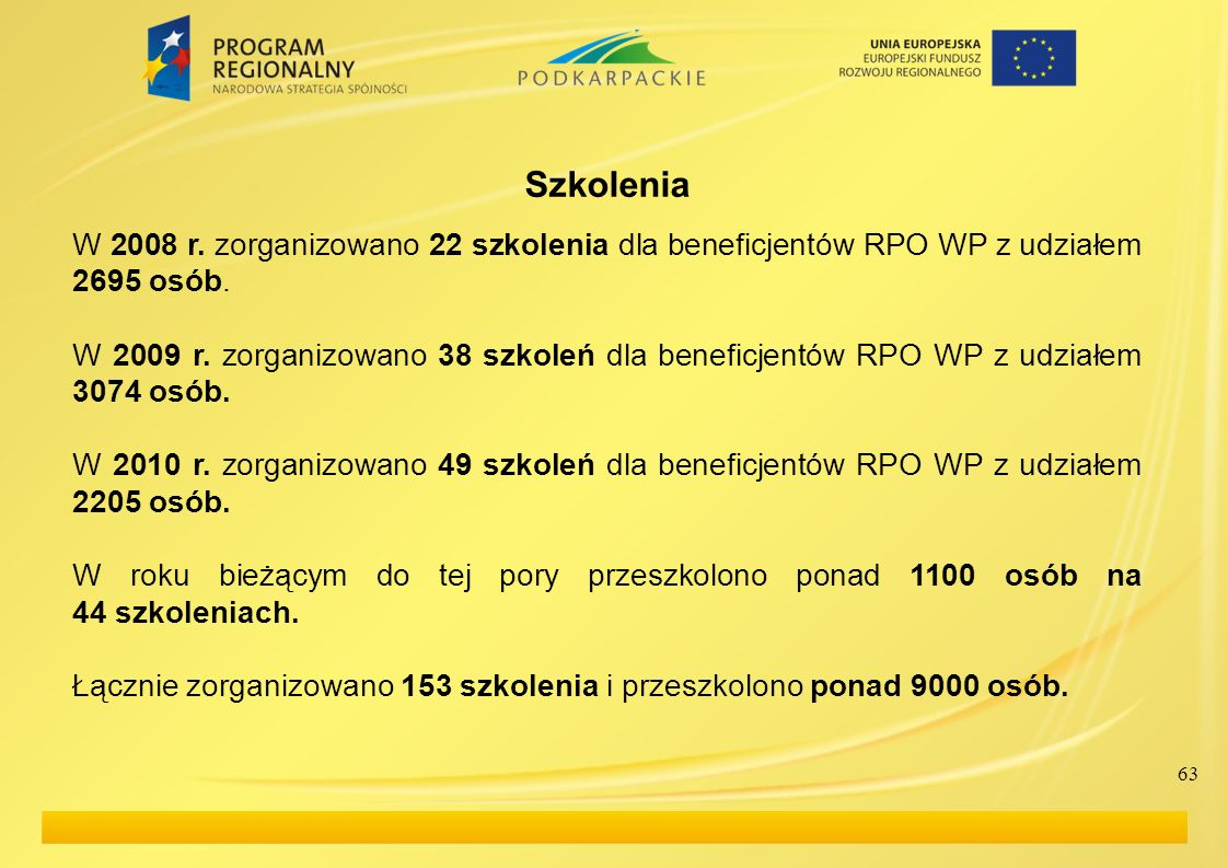 SzkoleniaW 2008 r. zorganizowano 22 szkolenia dla beneficjentów RPO WP z udziałem 2695 osób.
