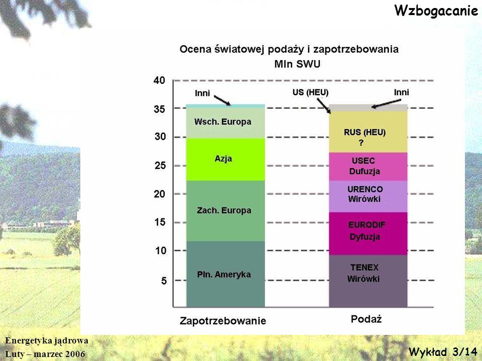 Wzbogacanie Energetyka jądrowa Luty – marzec 2006 Wykład 3/14