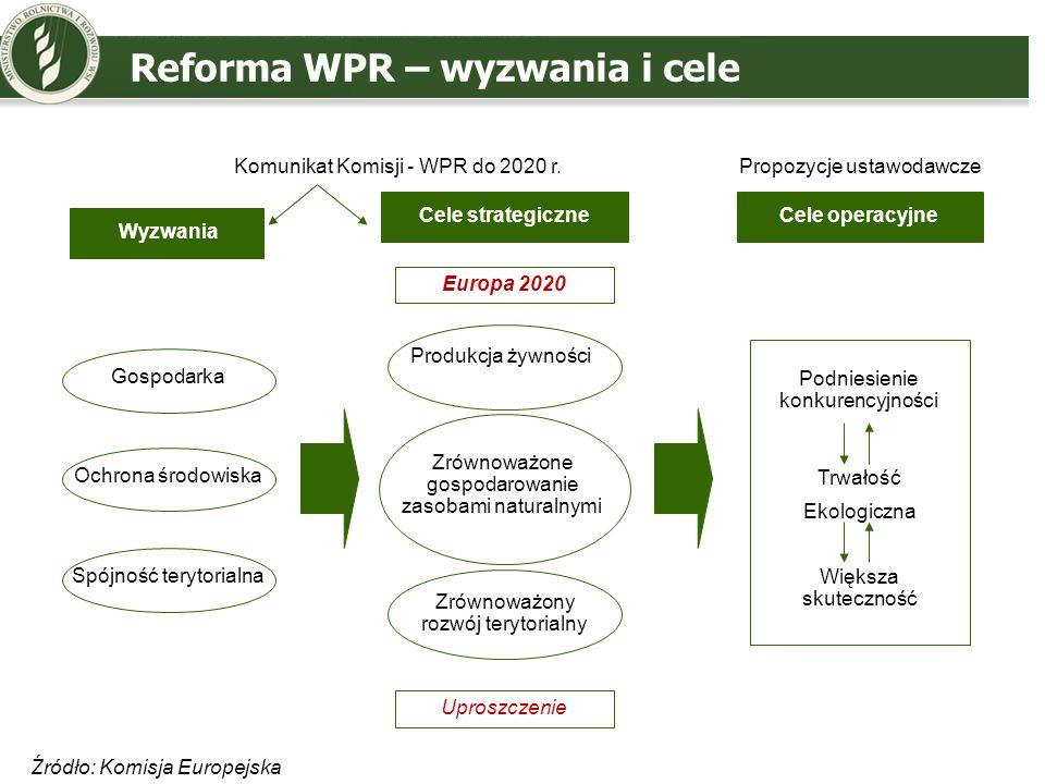 Reforma WPR – wyzwania i cele
